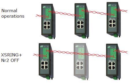 SHDSL switch bypass funksjon